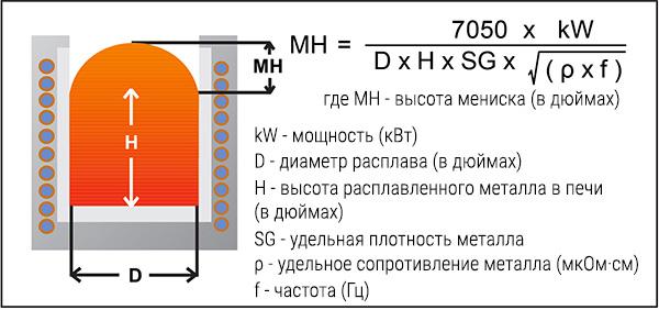 Рис. 1: Высота мениска расплавленного металла