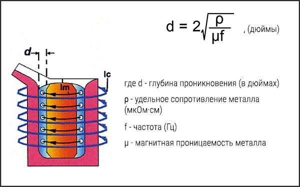 Рис. 2: Распределение тока и глубина проникновения в индукционную тигельную печь