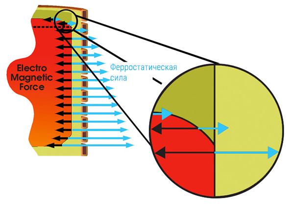 Рис. 3: Взаимодействие электромагнитных и ферростатических сил в индукционной печи