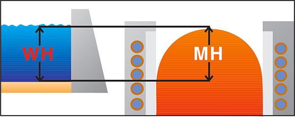 Рис. 4: Высота мениска