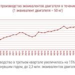 SinterCast: итоги работы за III квартал 2018 г.