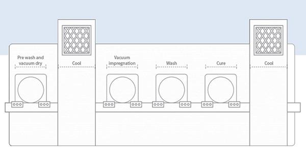 Автоматизированная система пропитки Ultraseal