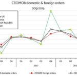 CECIMO сообщает о сокращении в I кв. заказов на станки в ЕС