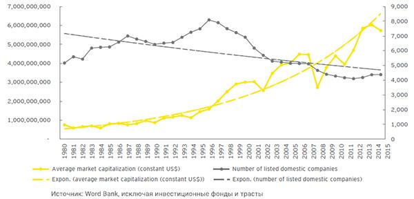 Количество компаний и средняя рыночная капитализация