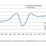 Все больше данных, свидетельствующих о снижение спроса на станки