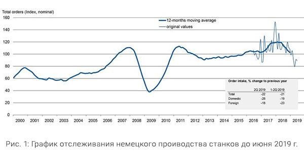 График немецкого производства станков