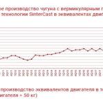 Итоги SinterCast за 4 кв. 2019 и года в целом