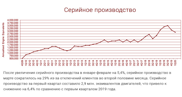 Отчет SinterCast за 1-й квартал 2020 года