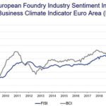 Чувство европейской литейной промышленности (апрель 2020)