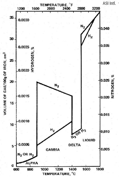 Растворимость водорода и азота в расплавленном чугуне