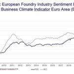 """Первый рост с начала кризиса """"Настроения в литейной промышленности Европы"""""""