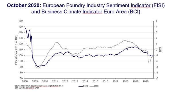 Настроения в литейной промышленности Европы в октябре 2020