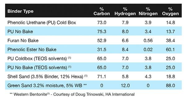Примерный химический состав существующих систем вяжущих для литья